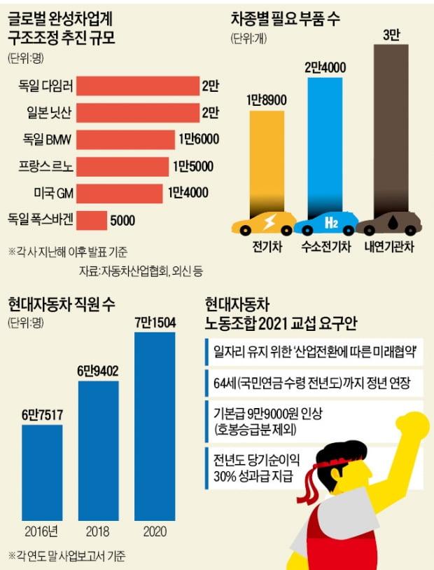 """전기車 전환 땐 10명 중 3명 노는데…현대차 노조 """"64세까지 정년연장"""""""