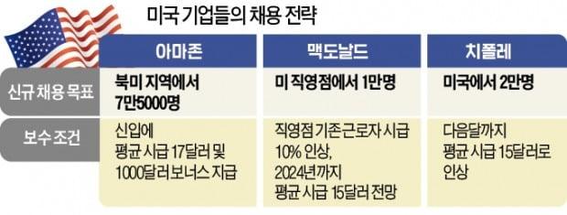 """""""임금 더 줄게""""…아마존·맥도날드 '인력 쟁탈전'"""