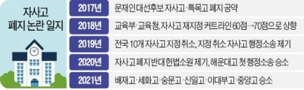 """'자사고 폐지 위법' 판결 줄 잇는데…""""서열화 안 돼""""만 외치는 정부"""