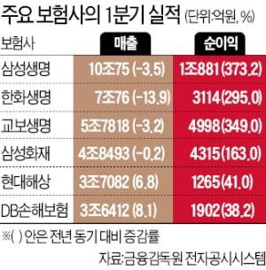 삼성·교보생명도 깜짝실적…보험사 모두 방긋
