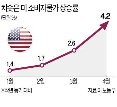 """커지는 美 인플레 압력…""""코카콜라·엑슨모빌 추천"""""""
