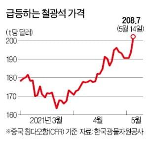 열연강판·후판도 t당 100만원 넘어…조선·車 비상