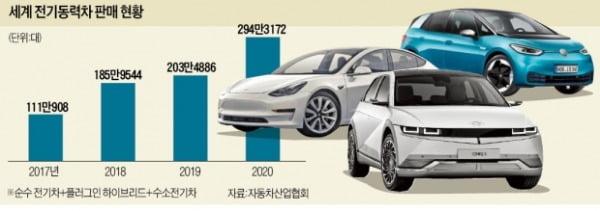 '전기차 대전' 변수는 배터리값·충전 인프라