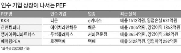 공모주 시장 활황…인수기업 상장 팔걷은 PEF