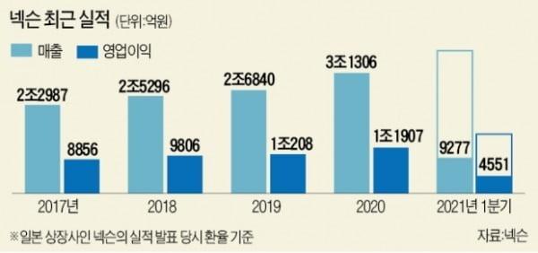 """'다작왕' 넥슨, 아직 신작 0개…""""블록버스터급 게임 내놓겠다"""""""