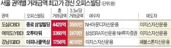 서울 도심 오피스빌딩 3.3㎡당 4천만원 시대
