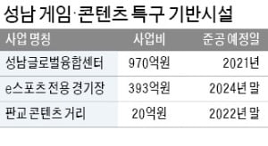 판교, IT 넘어 '콘텐츠 밸리'로 확장