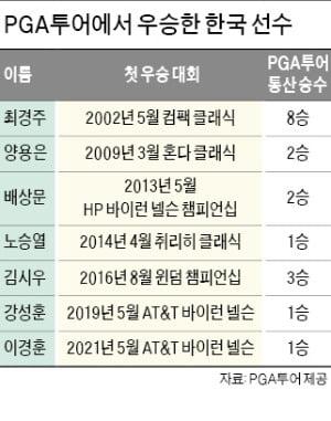 단단한 멘탈·공격적 플레이…이경훈, 79전80기 드라마 썼다