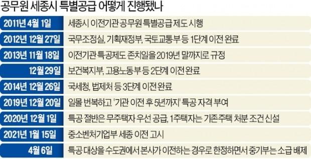 대전서 옮기는 중기부 공무원에도 특공…세종 아파트 '나눠먹기' 논란