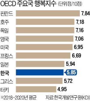 '경제 10위' 한국, 행복지수는 OECD 37개국 중 35위