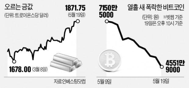 비트코인 4만弗 붕괴…금·달러로 뭉칫돈 탈출