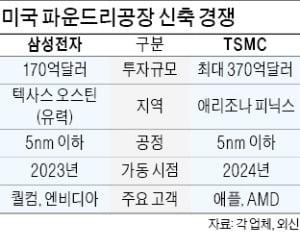 삼성전자-TSMC, 美서 파운드리 증설 전쟁