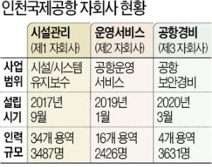 '정규직 전환' 완료 1년 인국공…최악 경영난 와중에 파업 위기