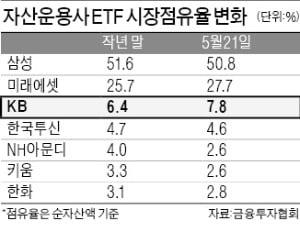 "KB운용, 채권·주식형 ETF 출격…""연내 점유율 두자릿수로 확대할 것"""