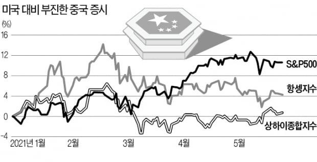 """中증시 갑론을박…""""바닥쳤다"""" vs """"아직 위험"""""""