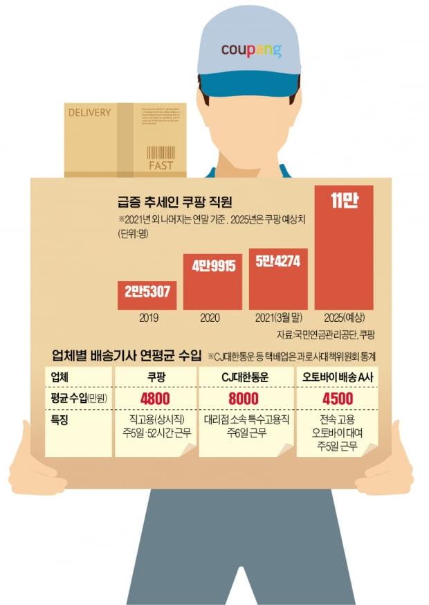 개발자 구인난 저리 가라…'배송맨 모시기' 뜨겁다