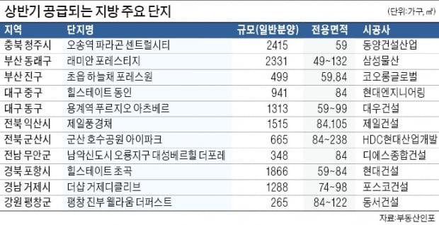 부산·대구·대전 1만 가구…규제 없는 거제·양산·군산 청약 '후끈'