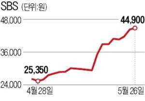 TV 광고 살아나자…SBS 이달 63% 급등
