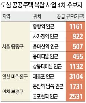 서울 중랑 5곳, 인천 미추홀·부평 3곳 고밀 개발