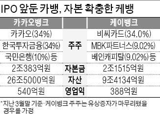 """증권사 """"업무 마비"""" 하소연…공모주 청약 자격 손본다"""