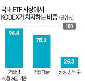 삼성자산운용, 'ETF 살아있는 역사' KODEX 상장…20년째 국내 시장 1위