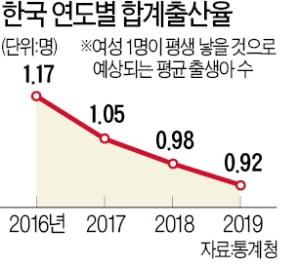 군인과 난민 저항군 간 전쟁까지 멈추게 한 아이의 탄생…출산율 꼴찌 한국, 출산장려보다 고령사회 적응으로 간다고?