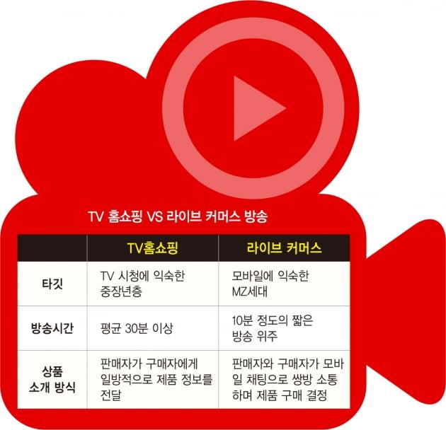 '굿바이 TV 시대'…홈쇼핑업계 '라방' 전쟁