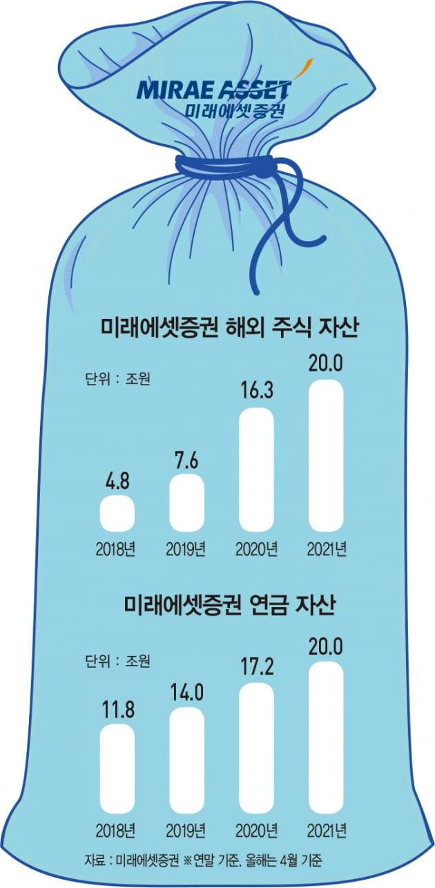 '4년 만에 20배 증가' 서학개미 사로잡은 미래에셋증권
