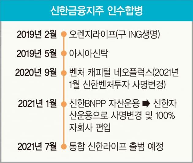 '쫓는 조용병, 쫓기는 윤종규'…리딩 금융 경쟁, 비은행 부문에서 갈린다