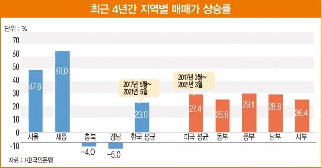 文 정부의 부동산 성적표…인플레이션에 과도한 정책 남발로 '실패'