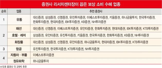 보상 소비 수혜주를 찾아라…증권사 톱픽스는 '신세계·호텔신라'