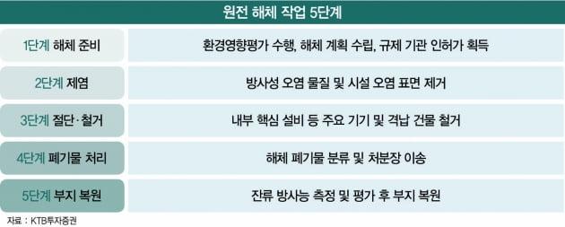 '첫 원전 해체 시동'…건설사, 550조 세계 시장 도전장