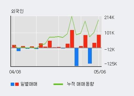 '한일철강' 52주 신고가 경신, 기관 3일 연속 순매수(2,402주)