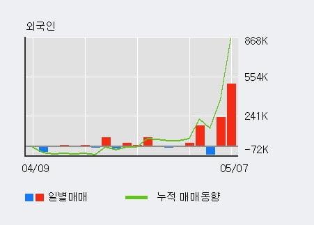 '하림지주' 52주 신고가 경신, 기관 4일 연속 순매수(12.3만주)