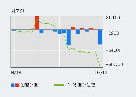 '롯데칠성' 52주 신고가 경신, 전일 기관 대량 순매수