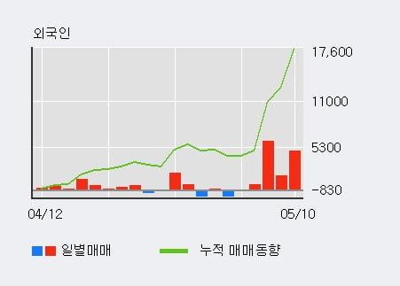 '동원산업' 52주 신고가 경신, 외국인 5일 연속 순매수(1.6만주)