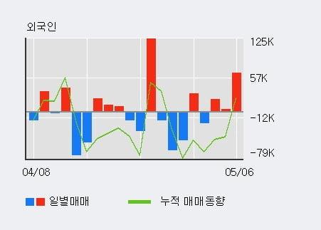 '모헨즈' 52주 신고가 경신, 단기·중기 이평선 정배열로 상승세