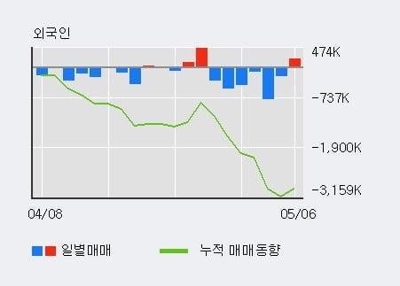 '메리츠증권' 52주 신고가 경신, 전일 기관 대량 순매수