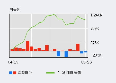 '호텔신라' 52주 신고가 경신, 외국인 3일 연속 순매수(30.1만주)