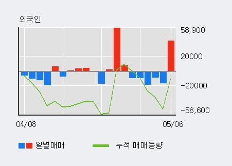 '하이록코리아' 52주 신고가 경신, 단기·중기 이평선 정배열로 상승세