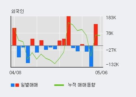 '성광벤드' 52주 신고가 경신, 단기·중기 이평선 정배열로 상승세