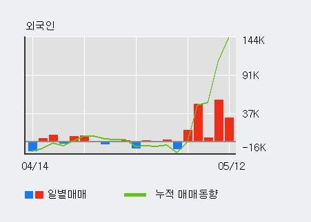 '풀무원' 52주 신고가 경신, 단기·중기 이평선 정배열로 상승세