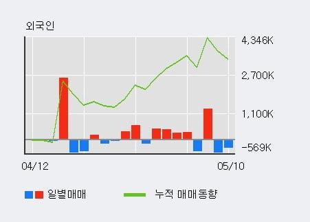 '삼성엔지니어링' 52주 신고가 경신, 전일 기관 대량 순매수