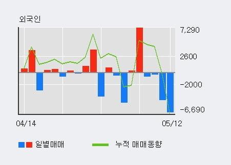 '동원F&B' 52주 신고가 경신, 최근 3일간 기관 대량 순매수