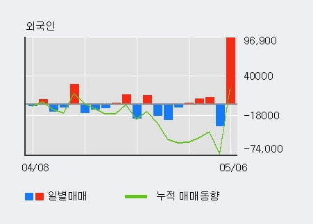 'ES큐브' 52주 신고가 경신, 단기·중기 이평선 정배열로 상승세
