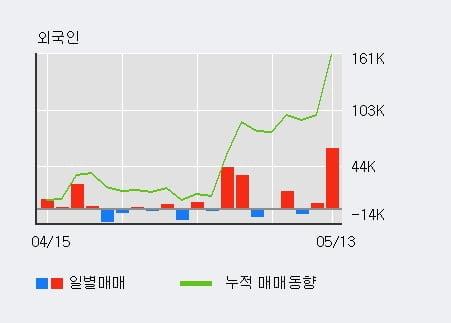 'CJ프레시웨이' 52주 신고가 경신, 기관 3일 연속 순매수(7.3만주)