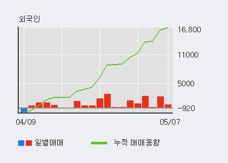 'GS우' 52주 신고가 경신, 외국인 11일 연속 순매수(1.2만주)