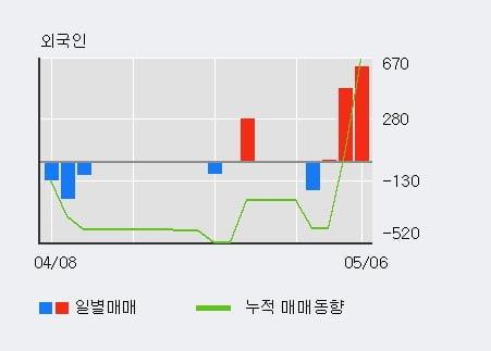'동일금속' 52주 신고가 경신, 외국인 3일 연속 순매수(1,099주)