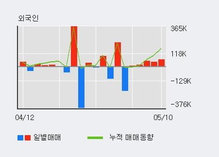 '태웅로직스' 52주 신고가 경신, 단기·중기 이평선 정배열로 상승세