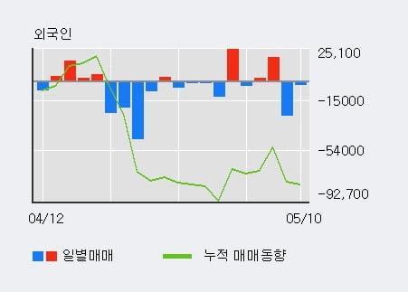 '메리츠금융지주' 52주 신고가 경신, 기관 10일 연속 순매수(53.9만주)